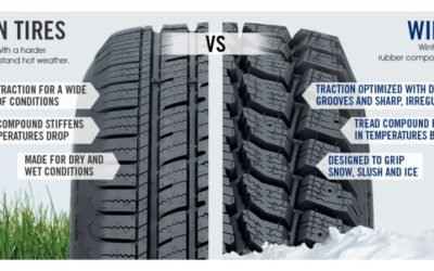 Be Prepared for Winter Road Conditions, Tire REBATES are now Available!! Take a Look
